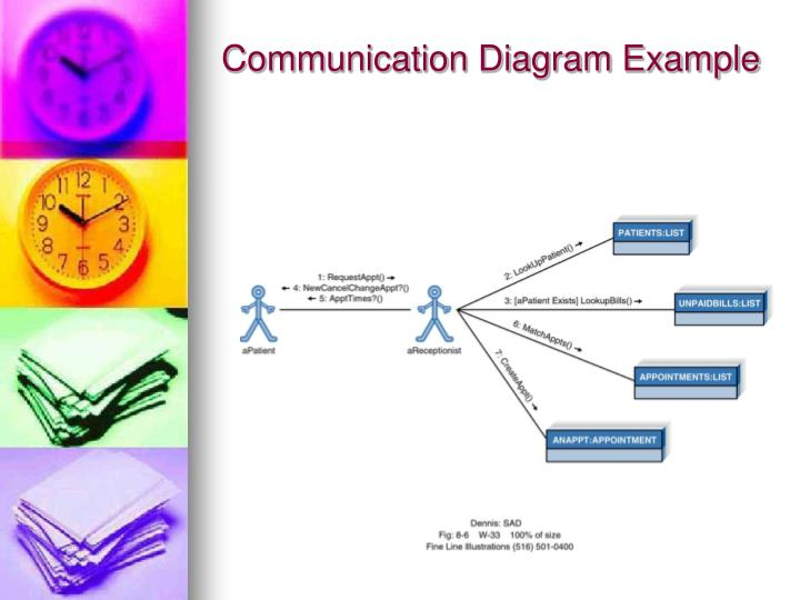 Communication Diagram Example