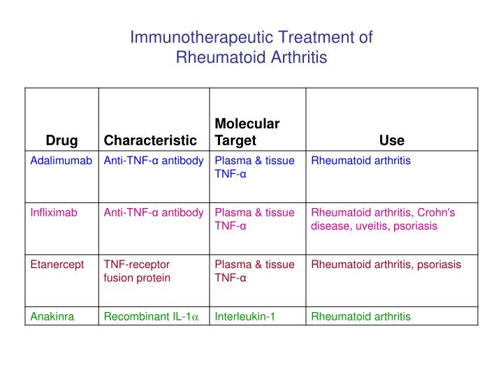 Immunotherapeutic Treatment of