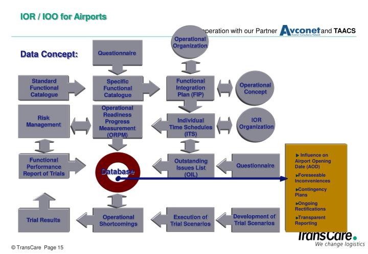 operational readiness and airport transfer Free essay: operational readiness and airport transfer (orat) for king abdull aziz international airport introduction different types of operational problems.