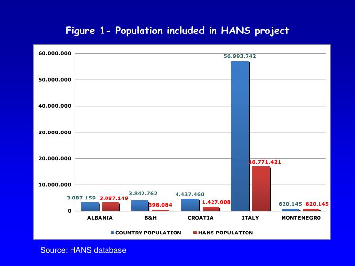 Figure 1- Population included in HANS project