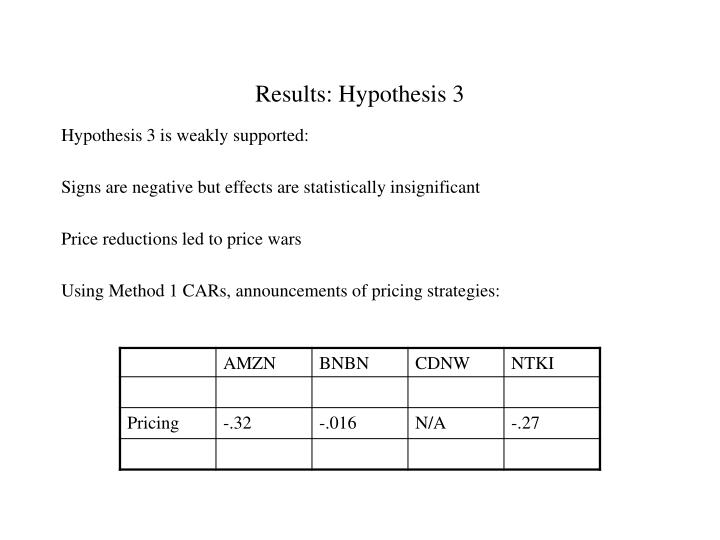 Results: Hypothesis 3