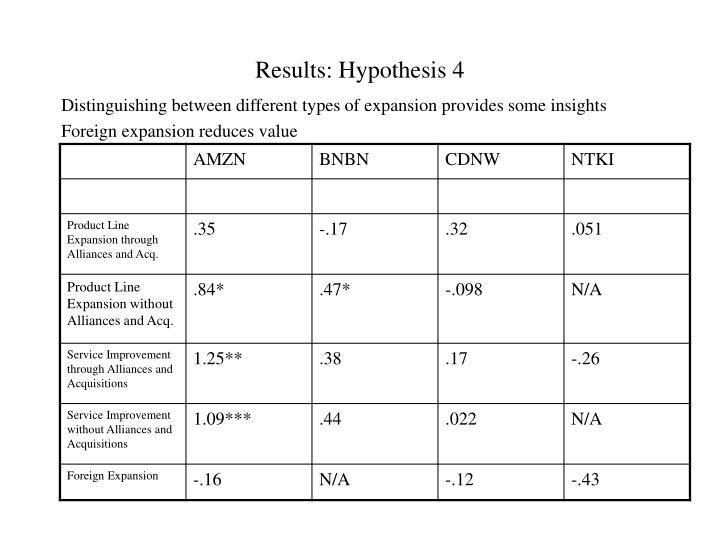 Results: Hypothesis 4