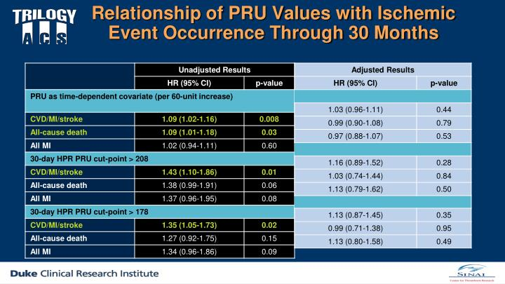 Relationship of PRU Values with Ischemic