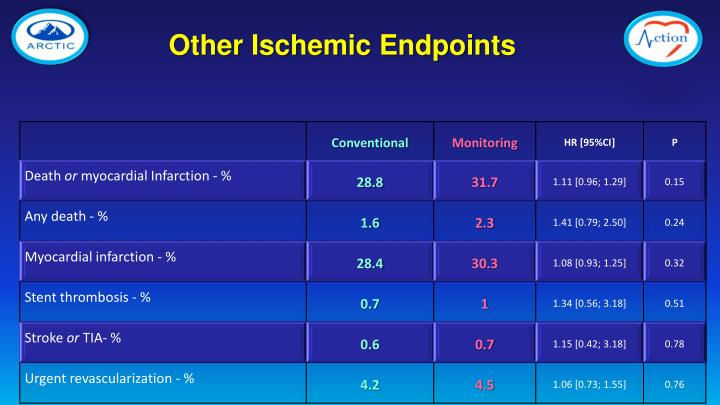 Other Ischemic Endpoints