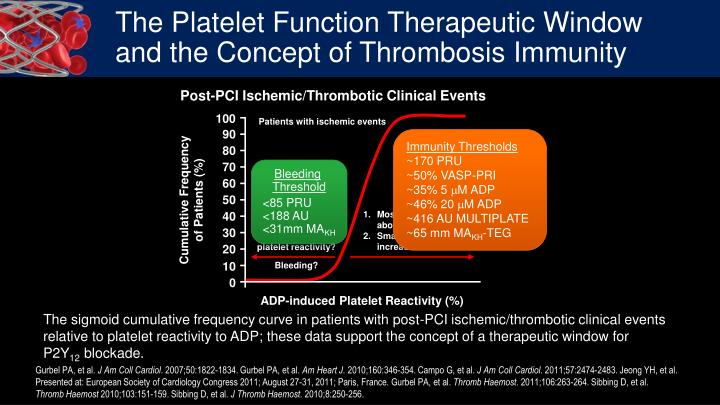 The Platelet Function Therapeutic Window