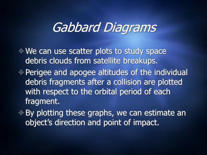 Gabbard Diagrams