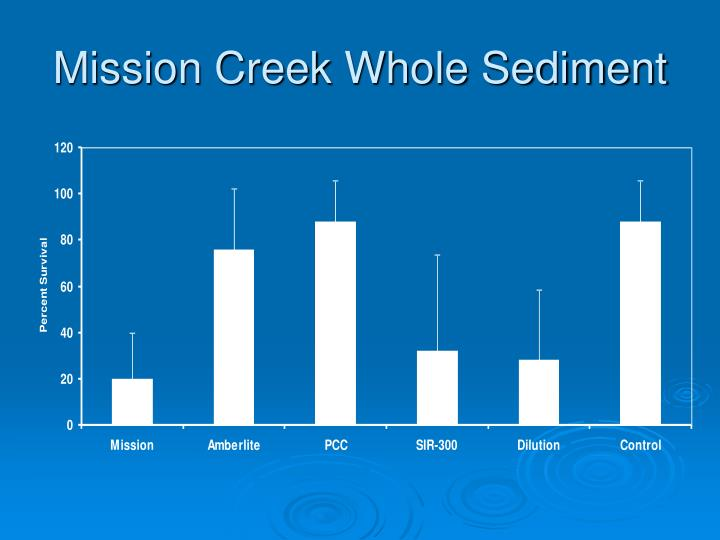 Mission Creek Whole Sediment