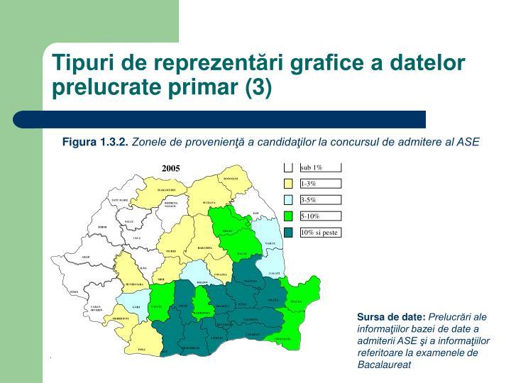 Tipuri de reprezentări grafice a datelor prelucrate primar (