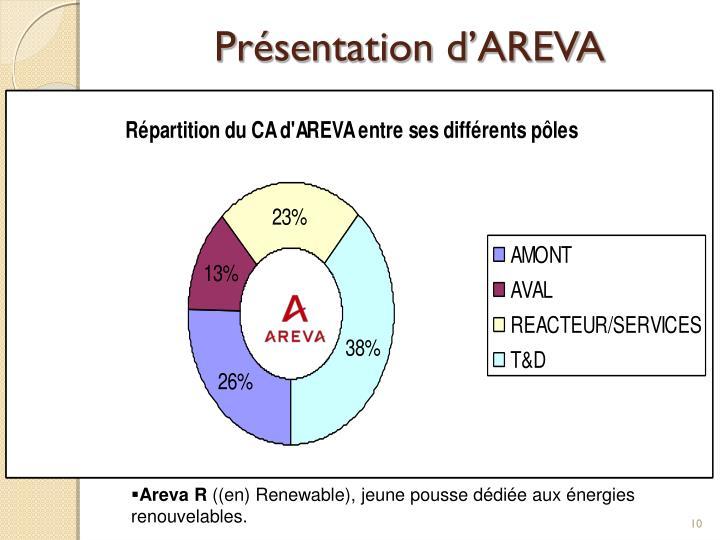Présentation d'AREVA