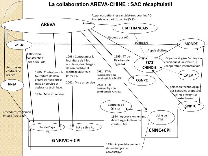 La collaboration AREVA-CHINE : SAC récapitulatif