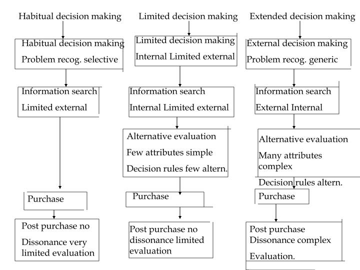 Habitual decision making