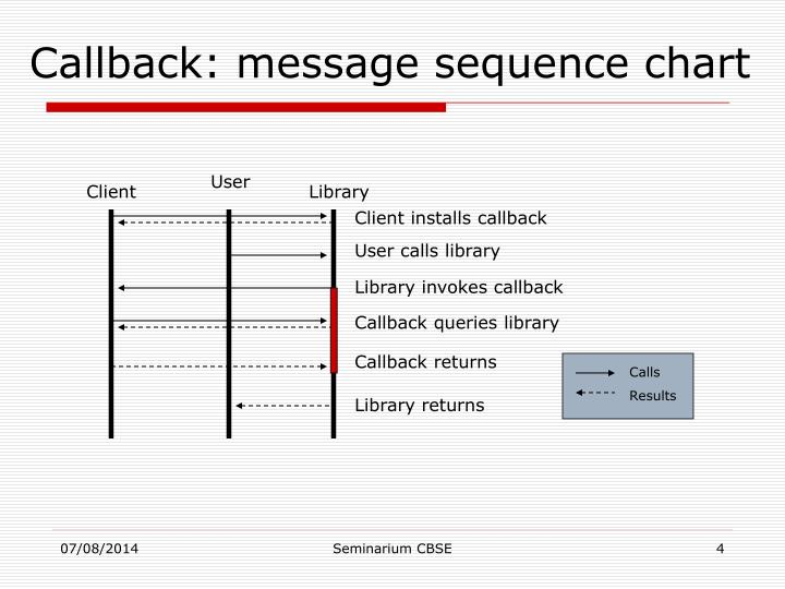 Callback: message sequence chart