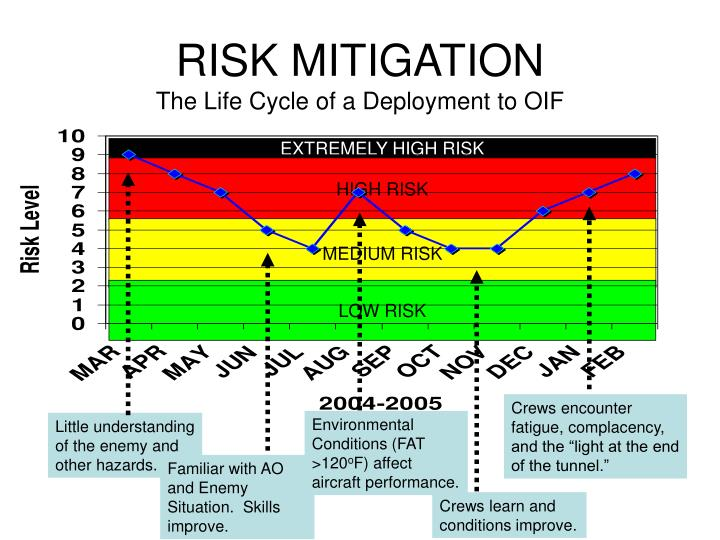 RISK MITIGATION