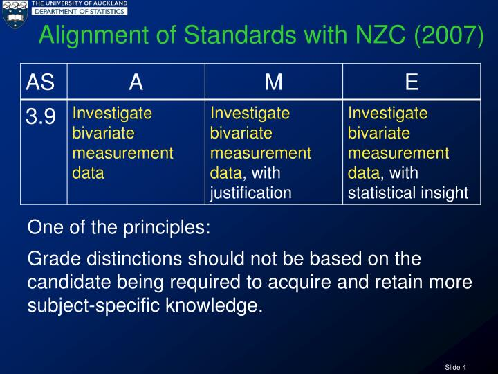 Alignment of Standards with NZC (2007)