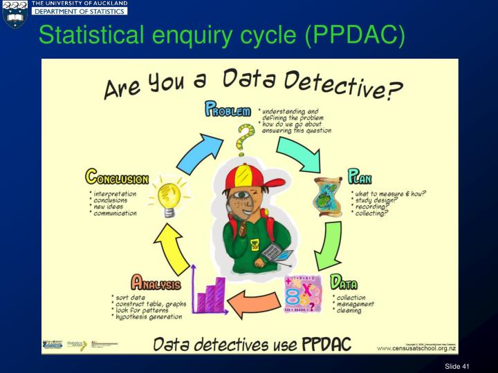 Statistical enquiry cycle (PPDAC)
