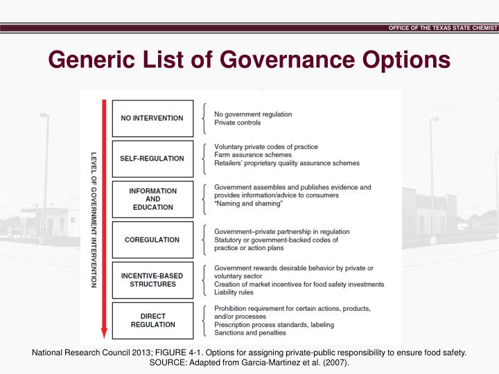 Generic List of Governance Options