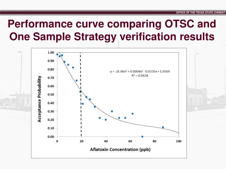 Performance curve comparing OTSC and One Sample Strategy verification results