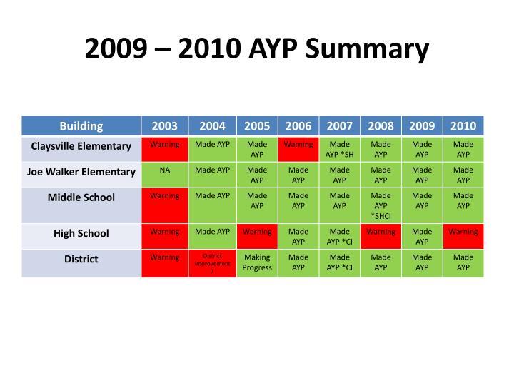 2009 – 2010 AYP Summary