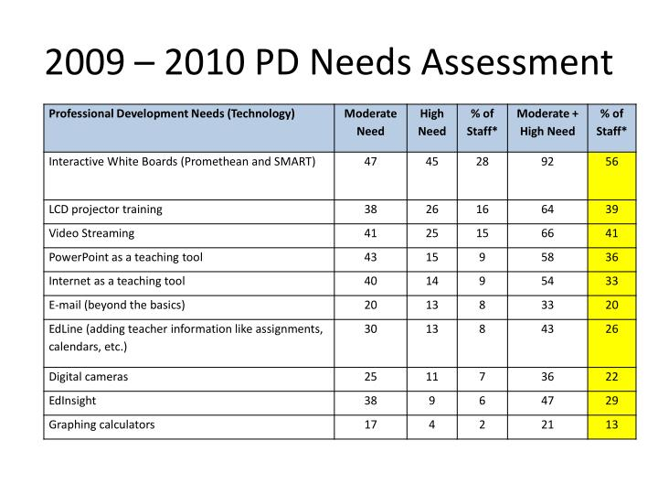 2009 – 2010 PD Needs Assessment
