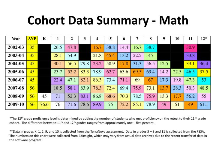Cohort Data Summary - Math
