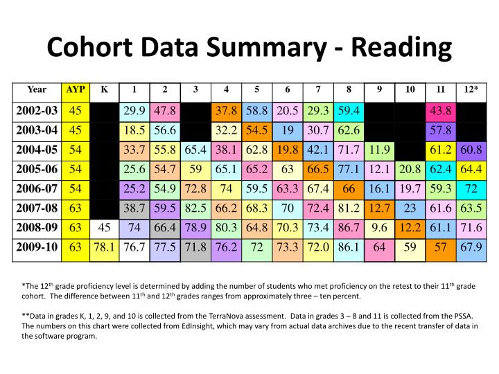 Cohort Data Summary - Reading