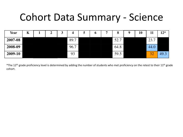 Cohort Data Summary - Science