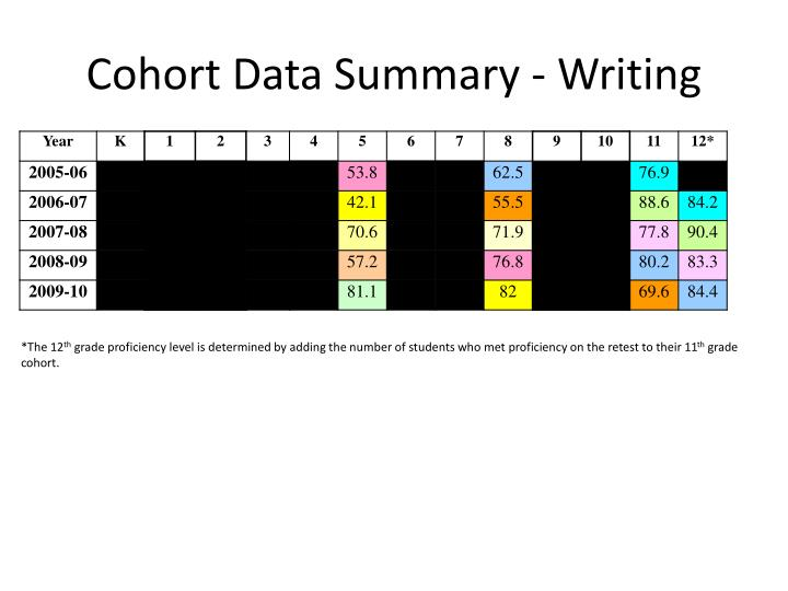 Cohort Data Summary - Writing