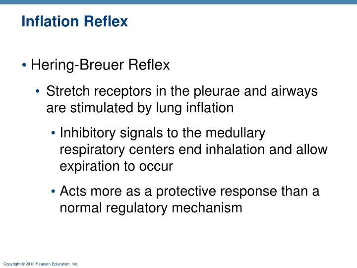 Inflation Reflex
