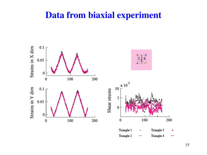 Data from biaxial experiment