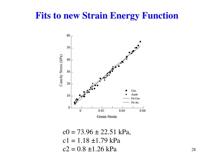 Fits to new Strain Energy Function
