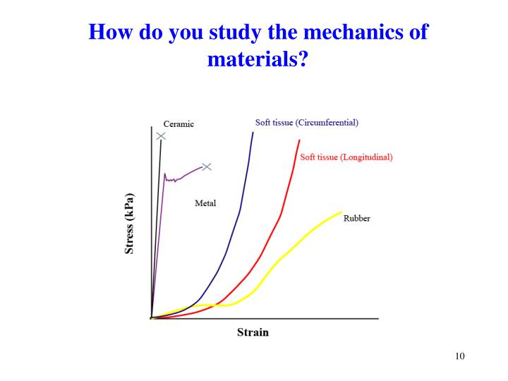 How do you study the mechanics of materials?
