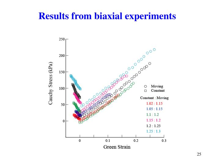Results from biaxial experiments