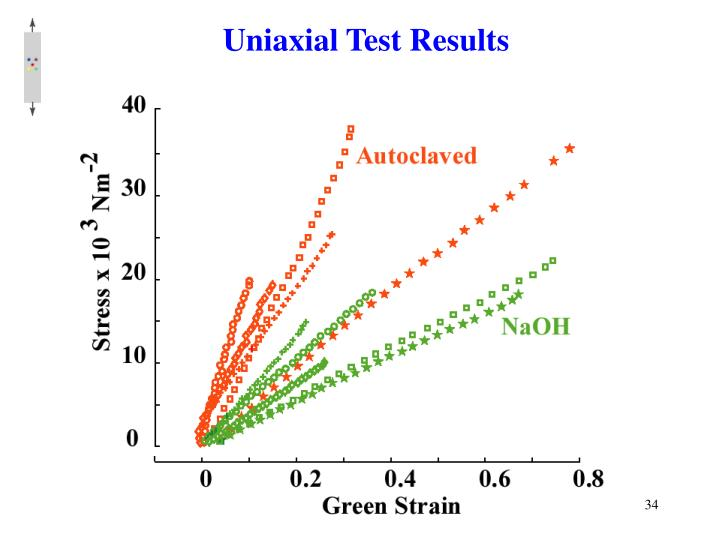 Uniaxial Test Results
