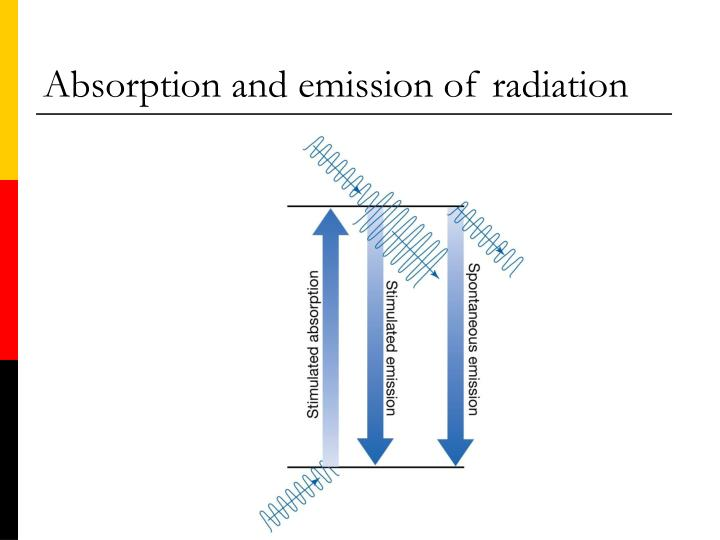 Absorption and emission of radiation