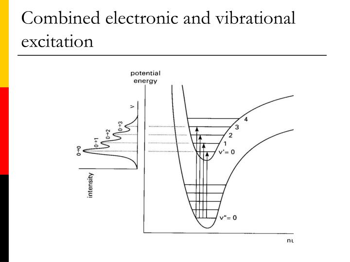 Combined electronic and vibrational excitation