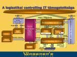 a logisztikai controlling it t mogatotts ga1