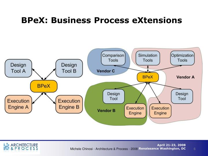 BPeX: Business Process eXtensions