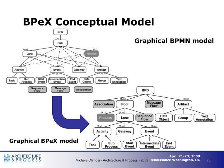 BPeX Conceptual Model