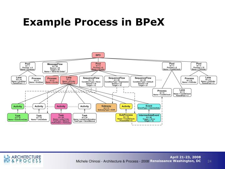 Example Process in BPeX