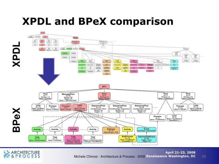 XPDL and BPeX comparison