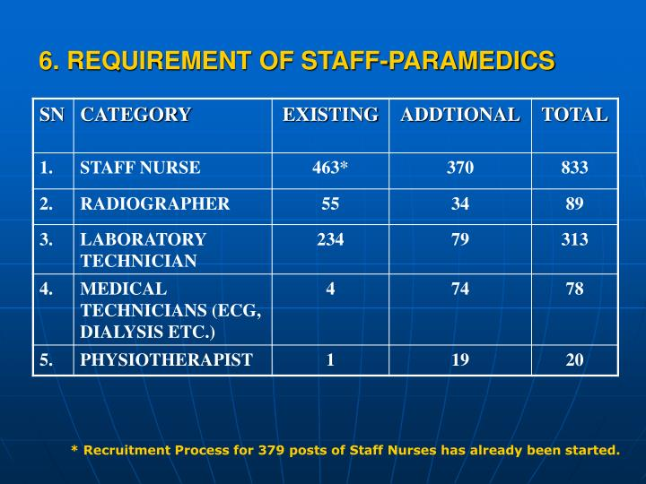 6. REQUIREMENT OF STAFF-PARAMEDICS