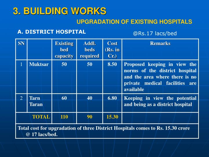 3. BUILDING WORKS