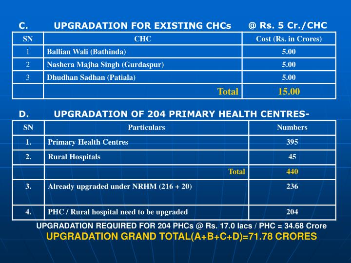 @ Rs. 5 Cr./CHC
