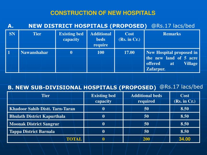 CONSTRUCTION OF NEW HOSPITALS
