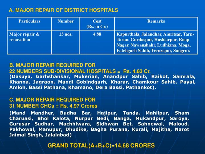 A. MAJOR REPAIR OF DISTRICT HOSPITALS