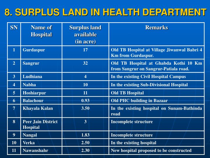 8. SURPLUS LAND IN HEALTH DEPARTMENT