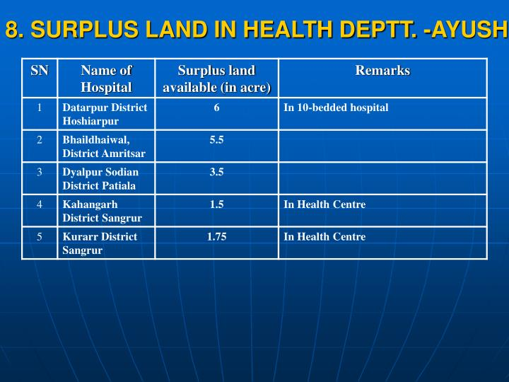 8. SURPLUS LAND IN HEALTH DEPTT. -AYUSH