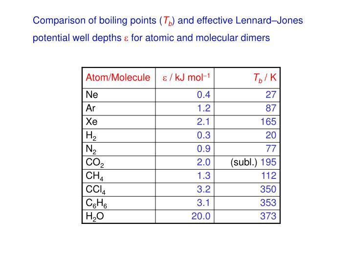 Comparison of boiling points (