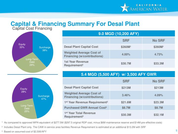 Capital & Financing Summary For Desal Plant