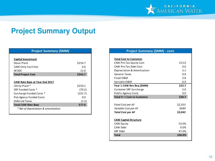 Project Summary Output